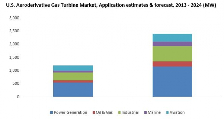 Installed base of aeroderivative gas turbines to top 21GW by