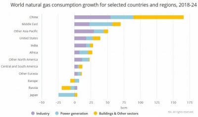 Gas demand in Asia-Pacific to grow 4% per year through 2024; IEA