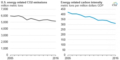 EIA: U.S. energy-related CO2 emissions fell 1.7% in 2016