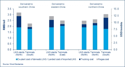 Synergies between trucked LNG and distributed generation in China