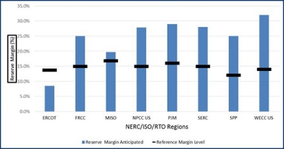 ERCOT at risk of brownouts amid tightening reserve margins