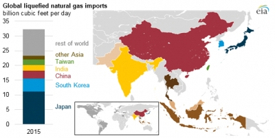 EIA: Growing global LNG trade could support market hub in Asia