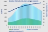 DNV GL's Energy Transition Outlook model sees gas imports meeting an rising share of China's gas consumption in 2040.