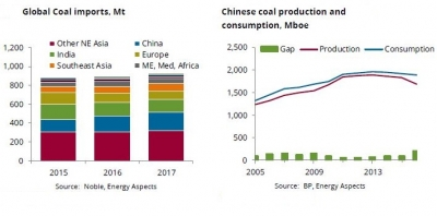 Upswing in Chinese coal mining could crush 2018 seaborne coal prices