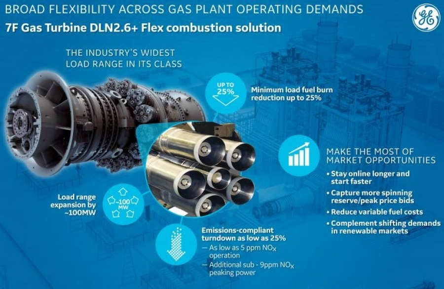 GE launches new DLN2 6+ Flex upgrade for 7F gas turbines