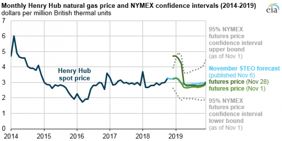 EIA forecasts Henry Hub spot price to soften in 2019 - Gas To Power